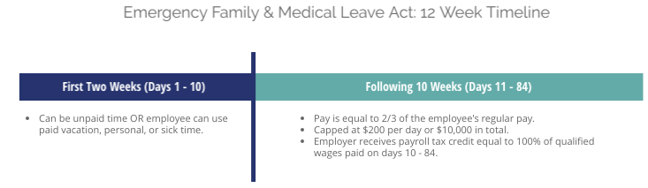 Emergency Family Medical Leave Expansion Act Timeline